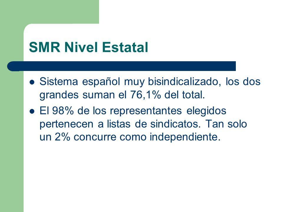 SMR Nivel Estatal Sistema español muy bisindicalizado, los dos grandes suman el 76,1% del total.