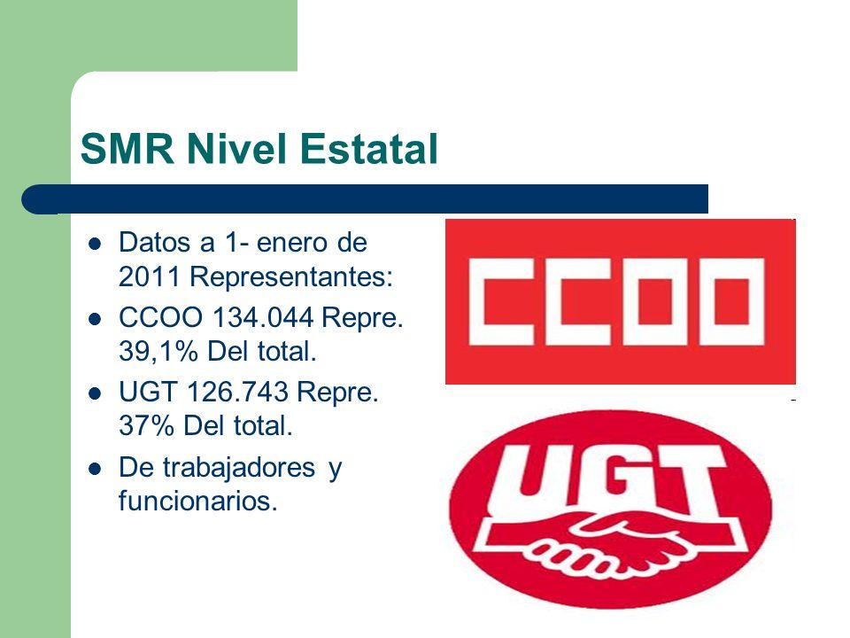 SMR Nivel Estatal Datos a 1- enero de 2011 Representantes: