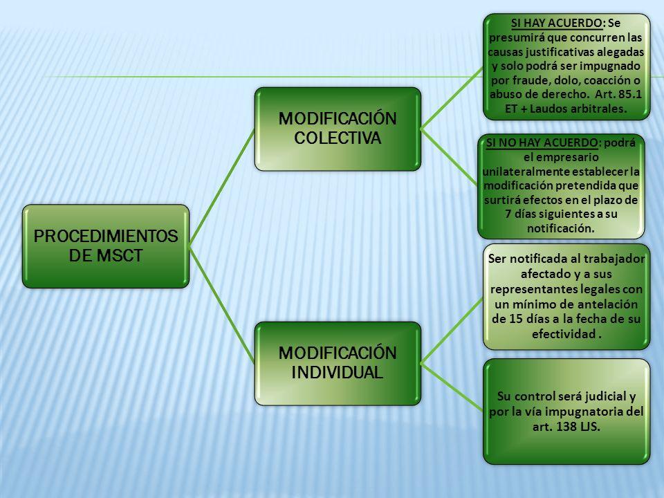PROCEDIMIENTOS DE MSCT MODIFICACIÓN COLECTIVA MODIFICACIÓN INDIVIDUAL