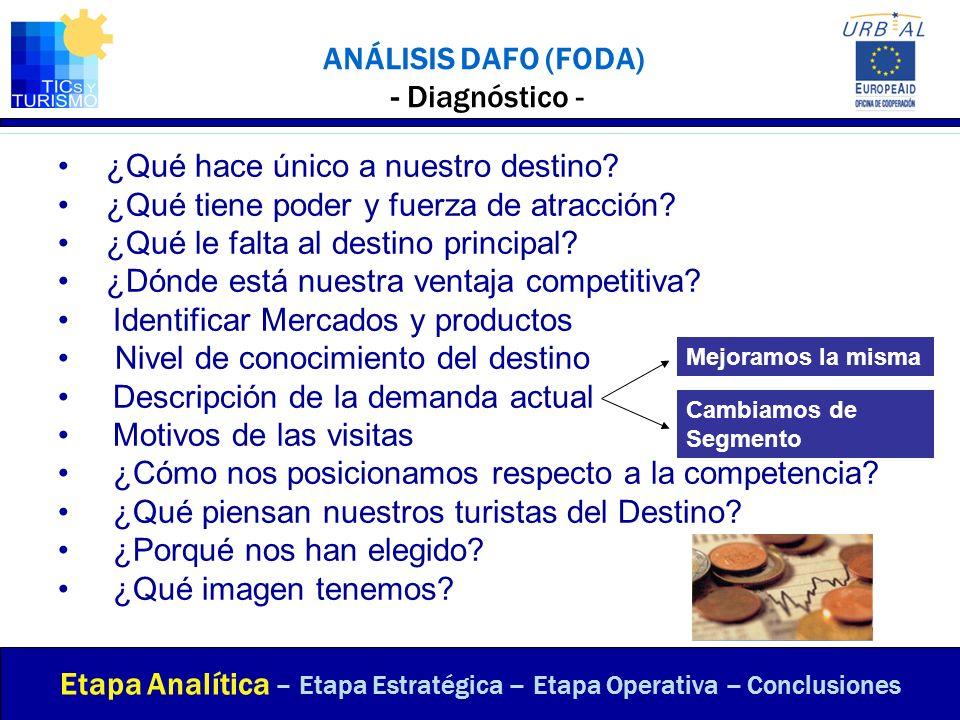 ANÁLISIS DAFO (FODA) - Diagnóstico -