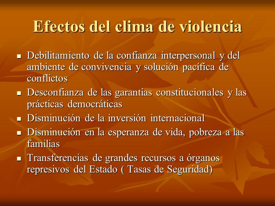 Efectos del clima de violencia