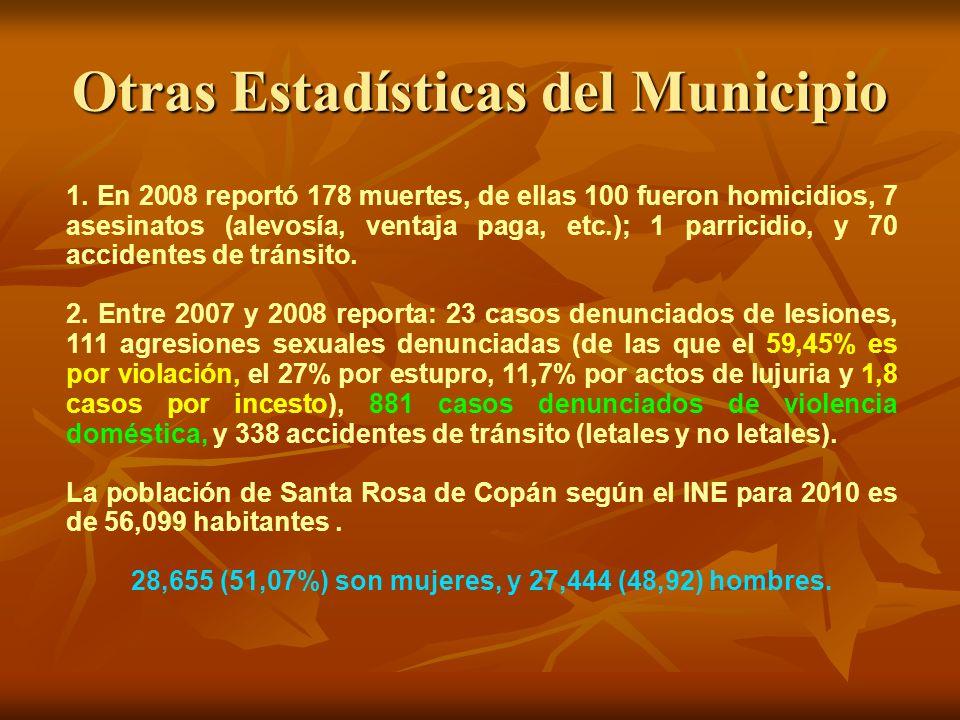 Otras Estadísticas del Municipio
