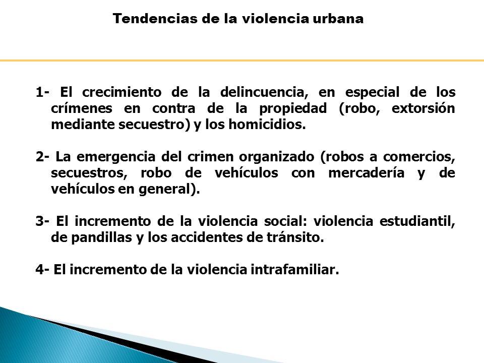 Tendencias de la violencia urbana