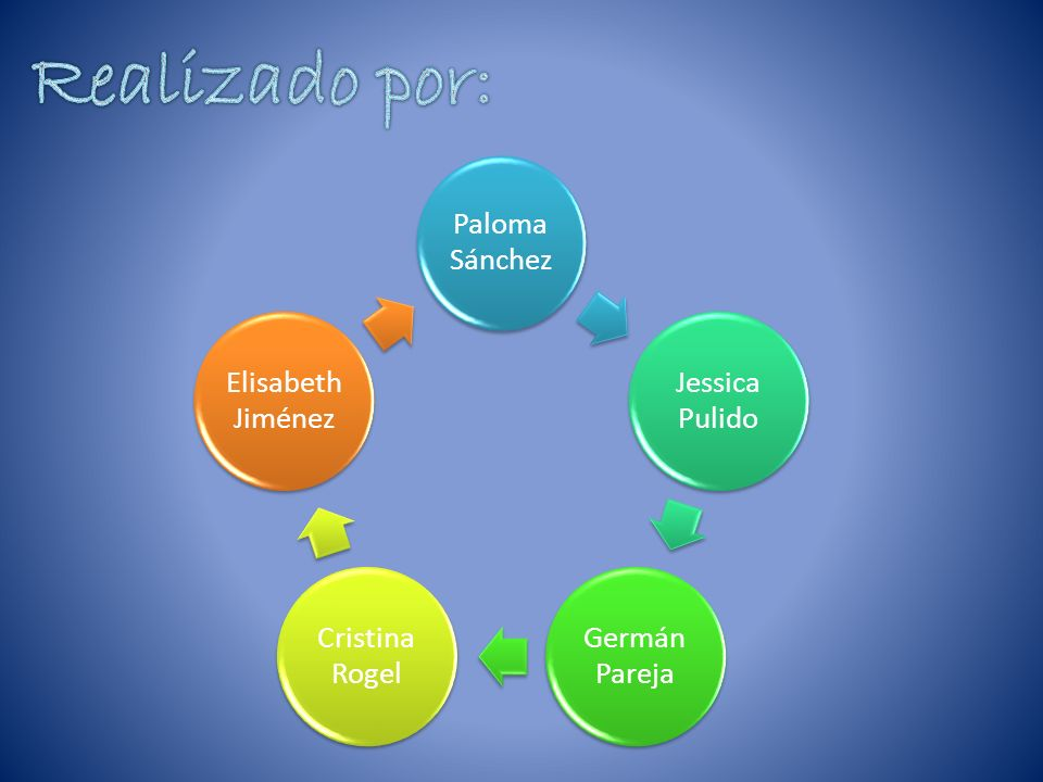 Realizado por: Paloma Sánchez Jessica Pulido Germán Pareja