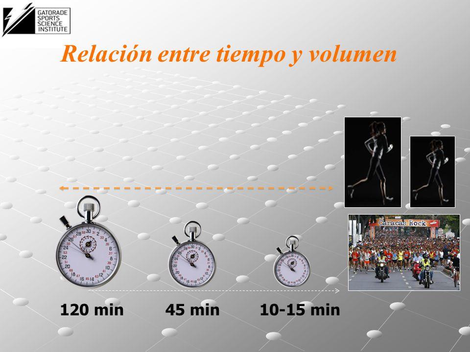 Relación entre tiempo y volumen
