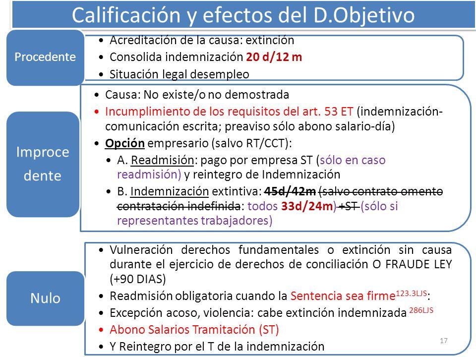 Calificación y efectos del D.Objetivo