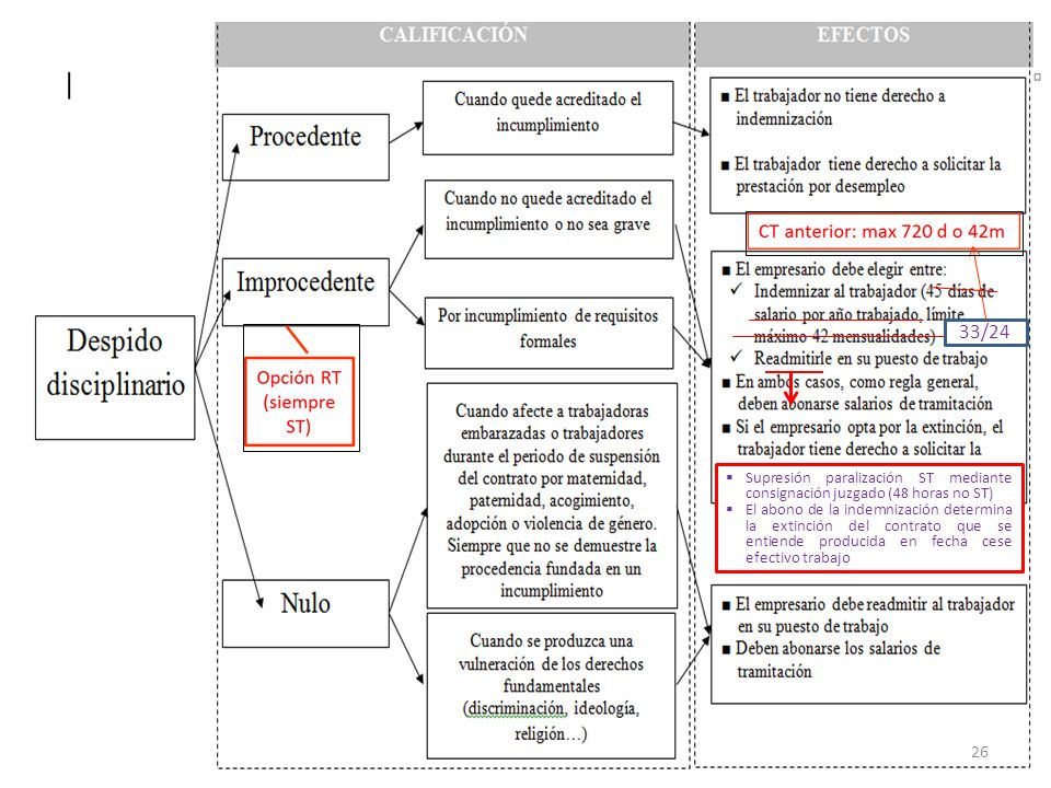 33/24 Supresión paralización ST mediante consignación juzgado (48 horas no ST)