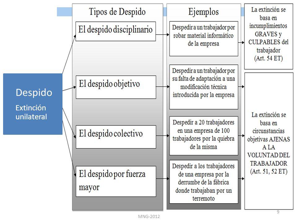 Despido Extinción unilateral MNG-2012