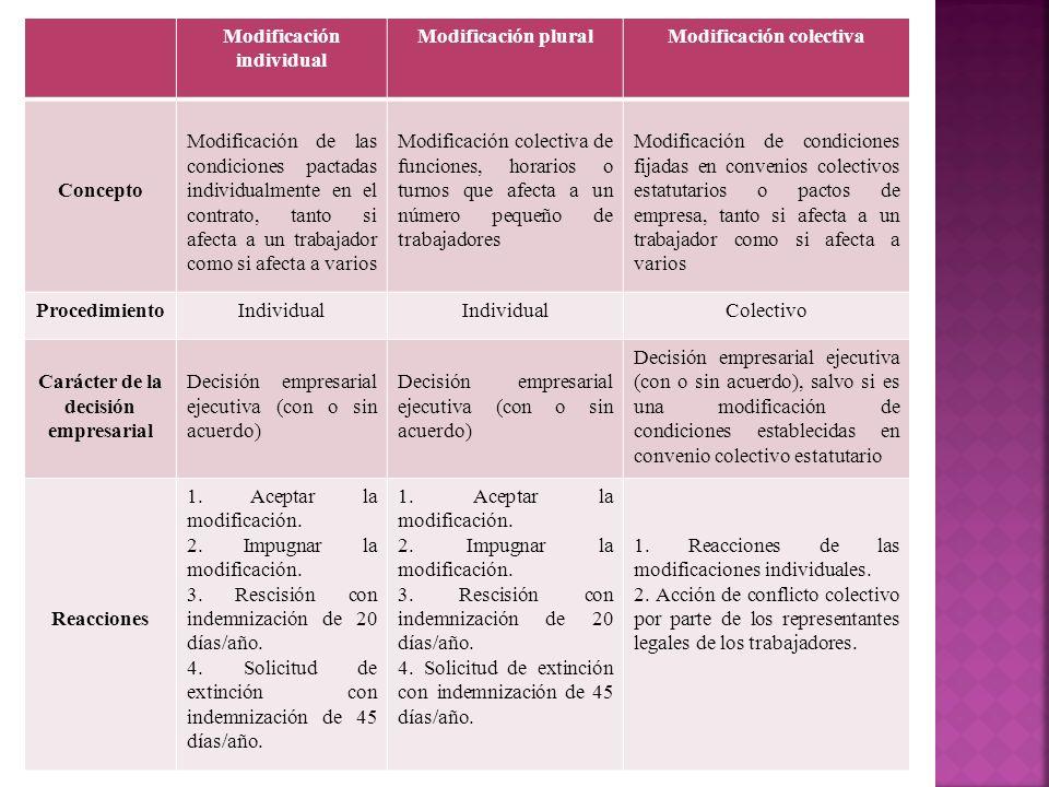 Modificación individual Modificación plural Modificación colectiva