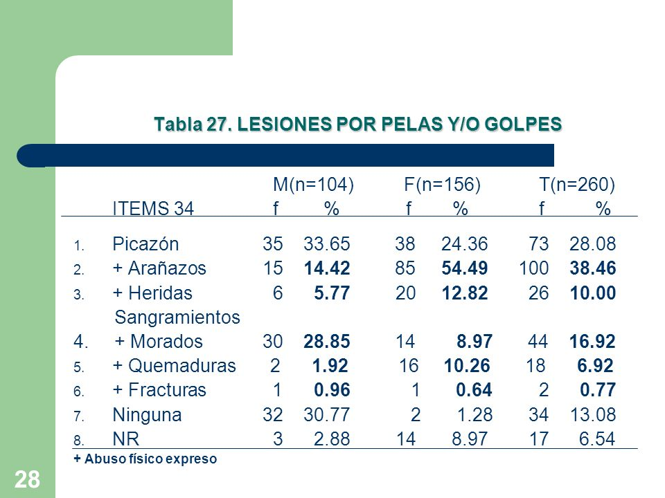 Tabla 27. LESIONES POR PELAS Y/O GOLPES