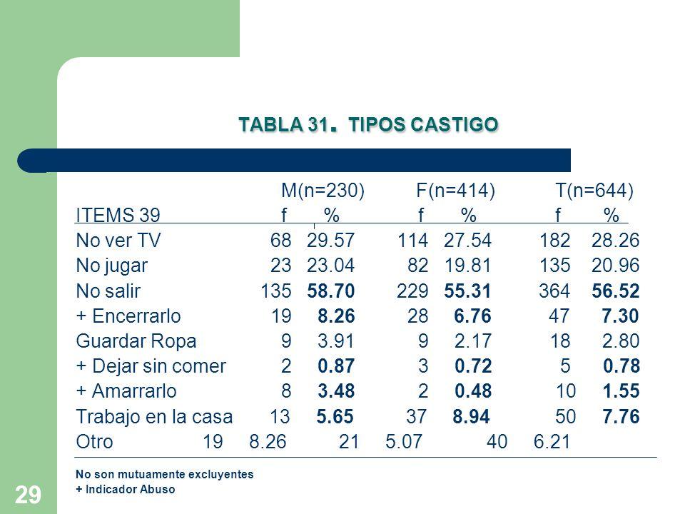 TABLA 31. TIPOS CASTIGO M(n=230) F(n=414) T(n=644)