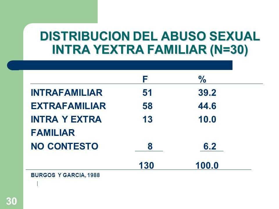 DISTRIBUCION DEL ABUSO SEXUAL INTRA YEXTRA FAMILIAR (N=30)