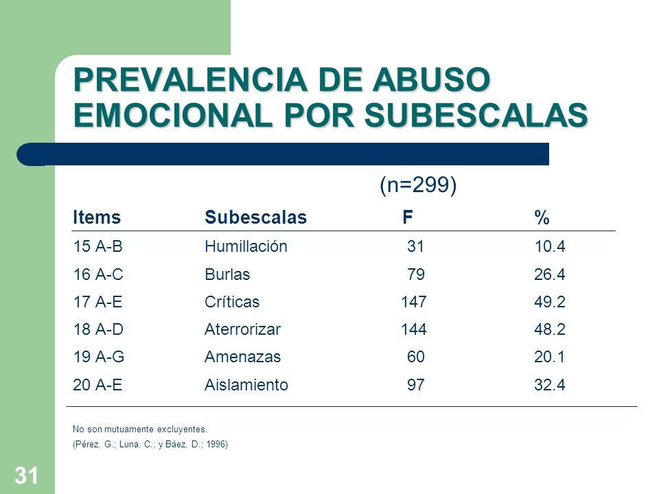 PREVALENCIA DE ABUSO EMOCIONAL POR SUBESCALAS