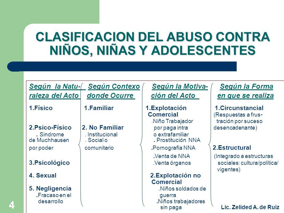 CLASIFICACION DEL ABUSO CONTRA NIÑOS, NIÑAS Y ADOLESCENTES