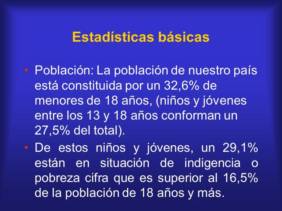 Estadísticas básicas