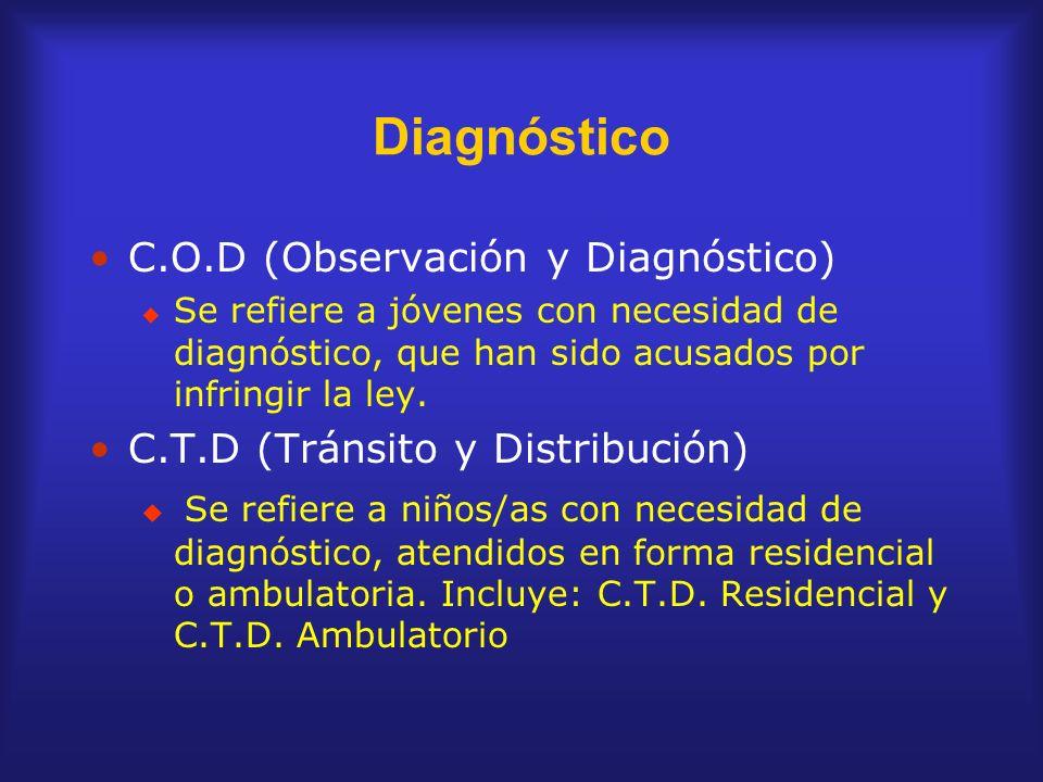 Diagnóstico C.O.D (Observación y Diagnóstico)