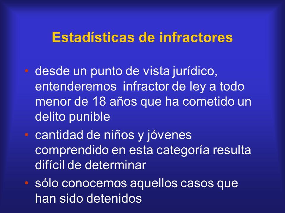 Estadísticas de infractores