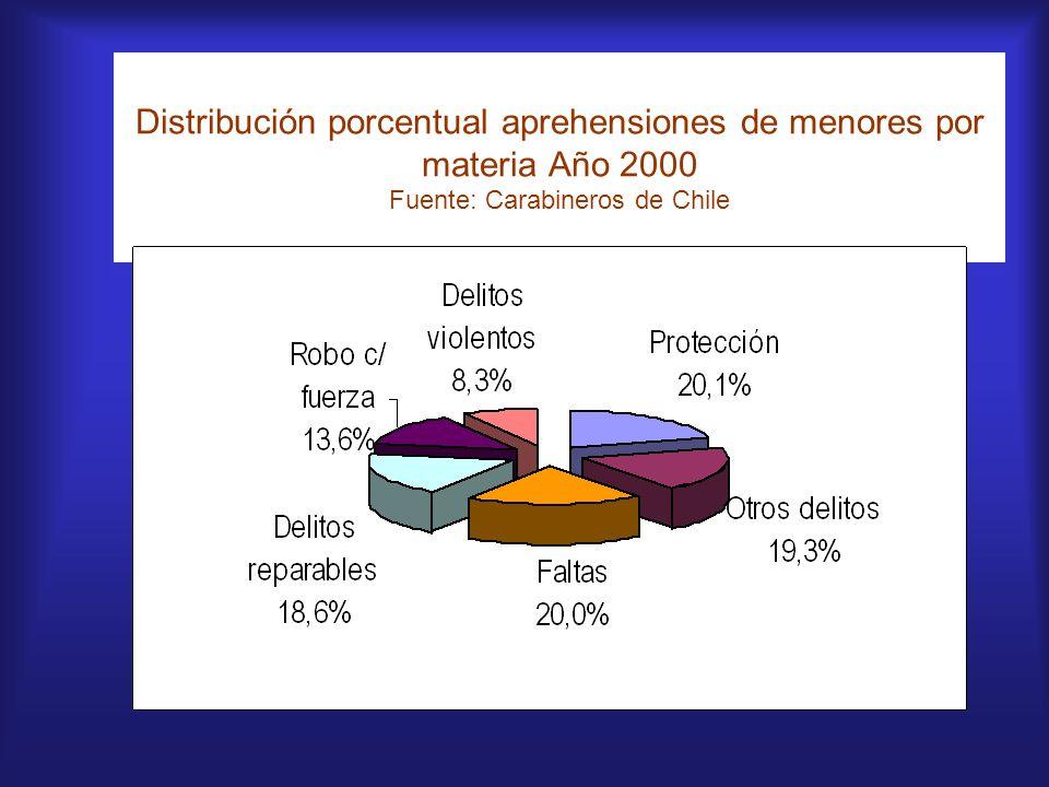 Distribución porcentual aprehensiones de menores por materia Año 2000 Fuente: Carabineros de Chile
