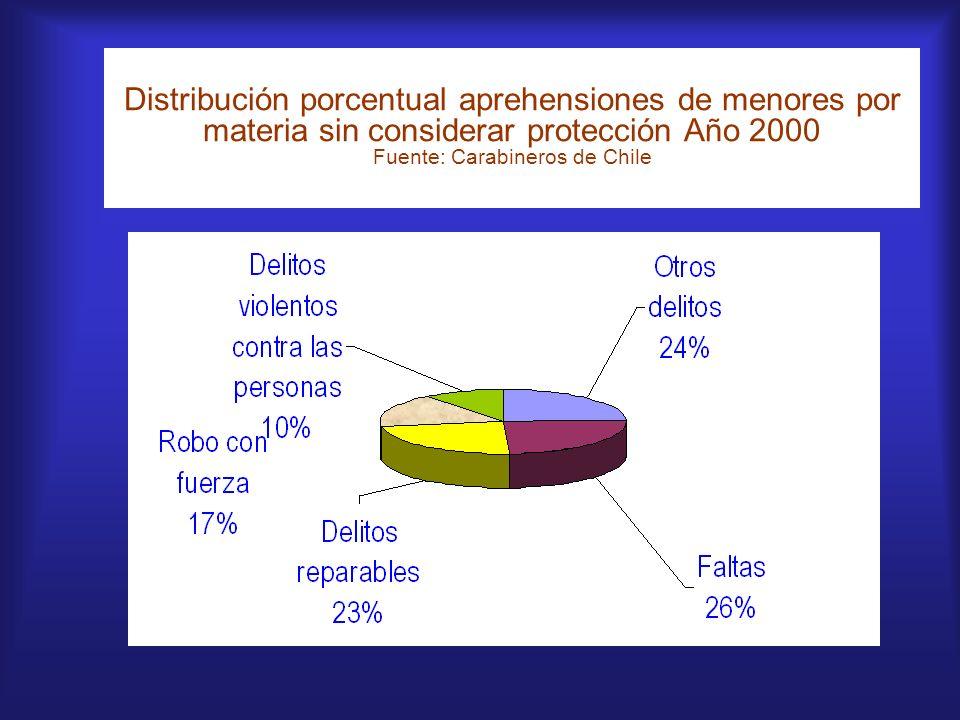 Distribución porcentual aprehensiones de menores por materia sin considerar protección Año 2000 Fuente: Carabineros de Chile