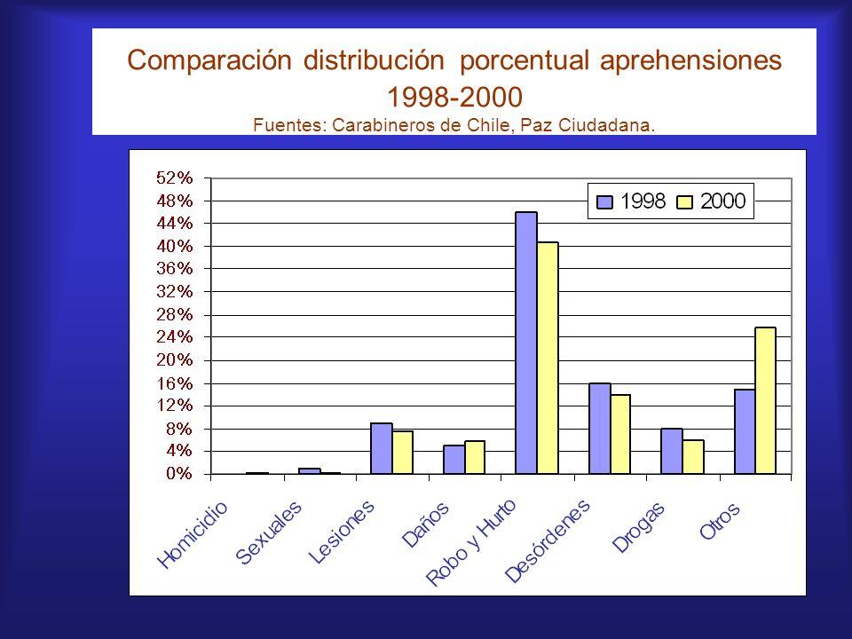 Comparación distribución porcentual aprehensiones 1998-2000 Fuentes: Carabineros de Chile, Paz Ciudadana.