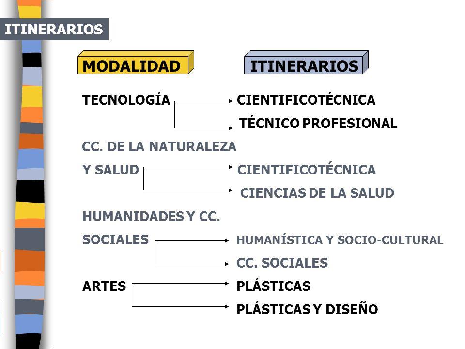 MODALIDAD ITINERARIOS