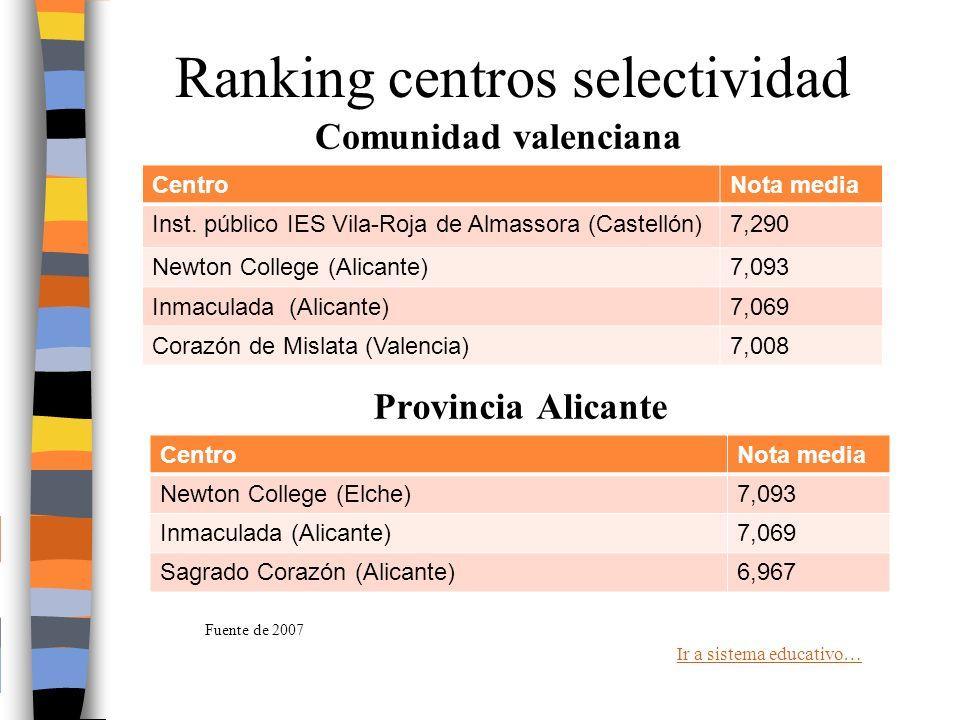 Ranking centros selectividad