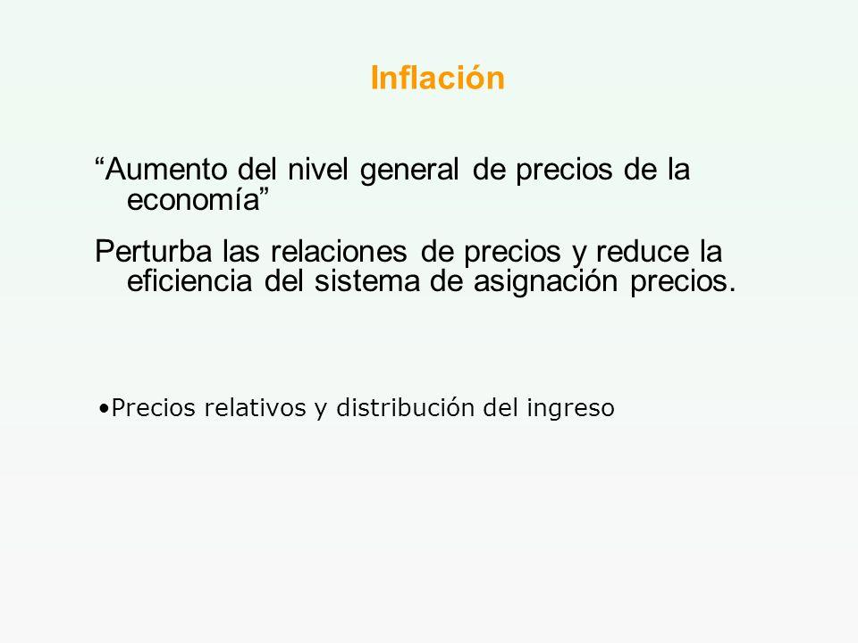 Precios relativos y distribución del ingreso