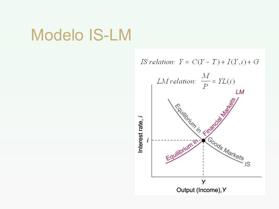 Modelo IS-LM