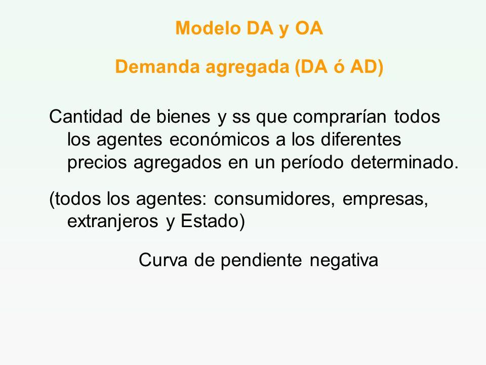 Modelo DA y OA Demanda agregada (DA ó AD)