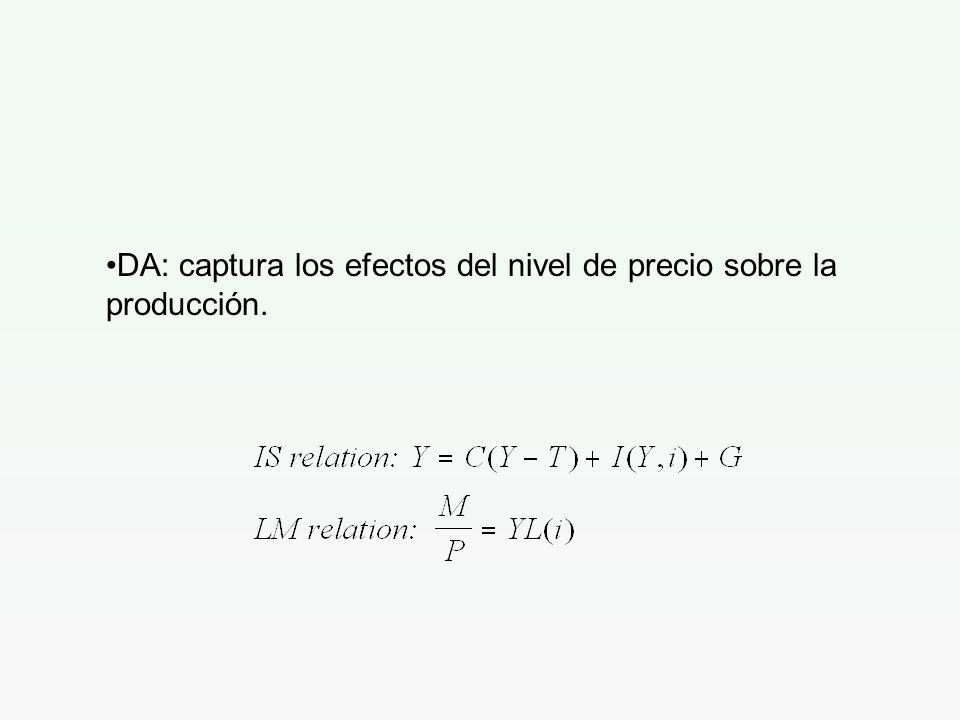 DA: captura los efectos del nivel de precio sobre la producción.