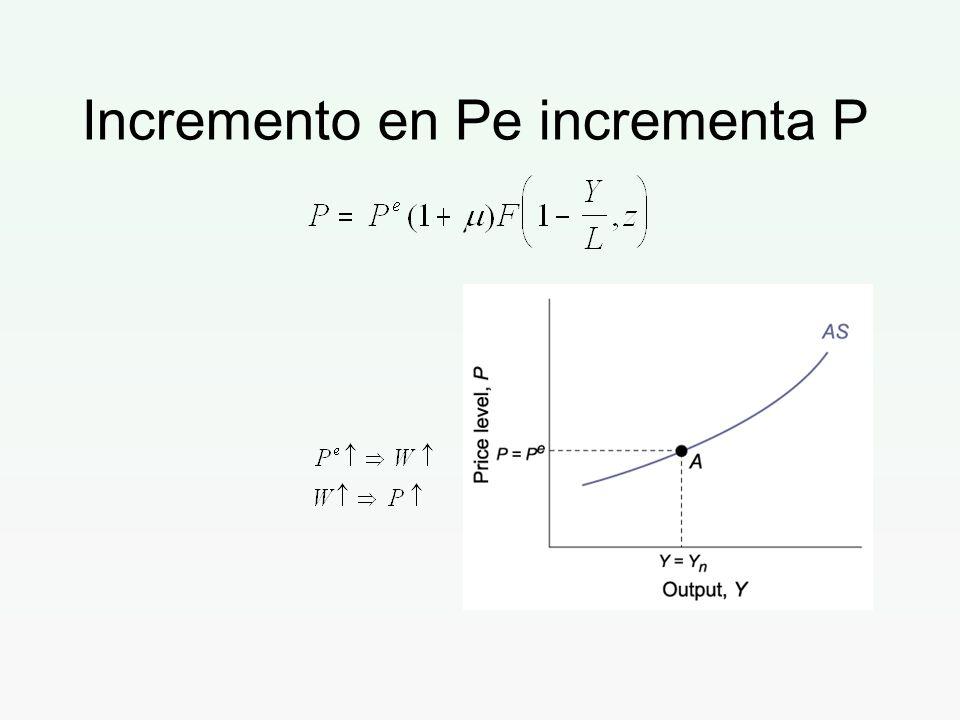 Incremento en Pe incrementa P