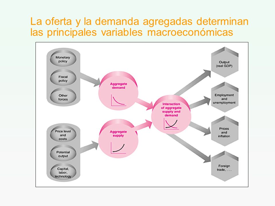 La oferta y la demanda agregadas determinan las principales variables macroeconómicas