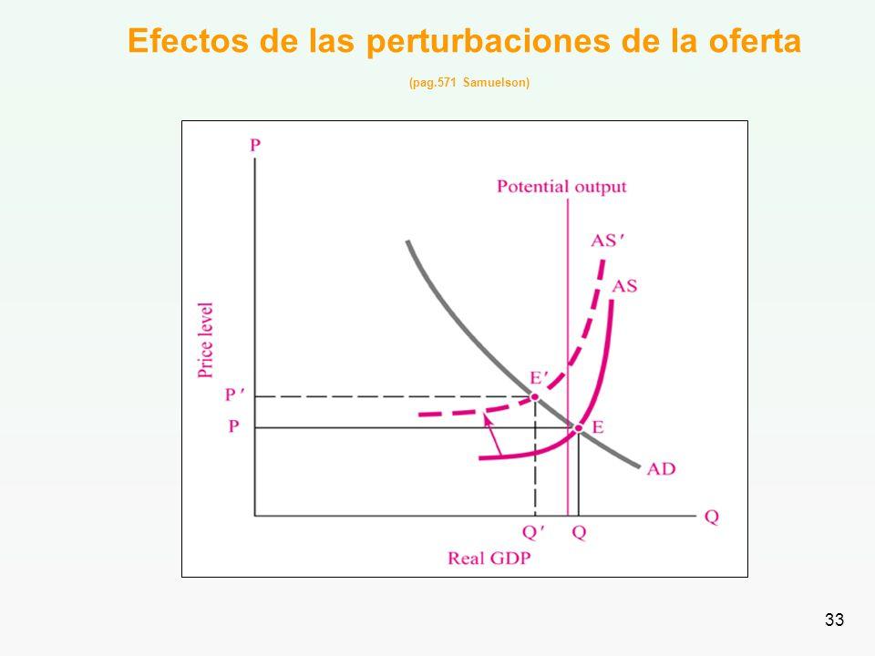 Efectos de las perturbaciones de la oferta (pag.571 Samuelson)