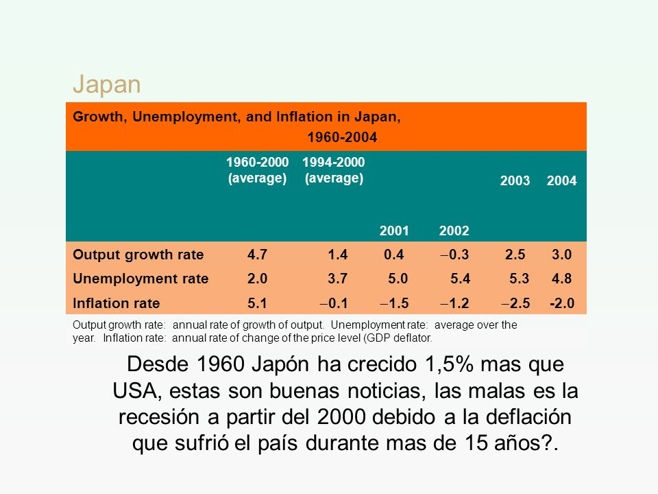 JapanGrowth, Unemployment, and Inflation in Japan, 1960-2004. 1960-2000 (average) 1994-2000 (average)