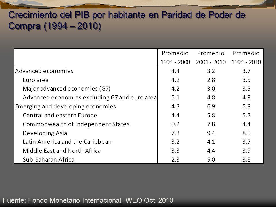 Crecimiento del PIB por habitante en Paridad de Poder de Compra (1994 – 2010)