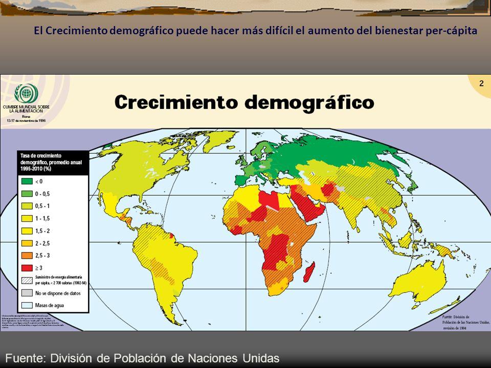 Fuente: División de Población de Naciones Unidas