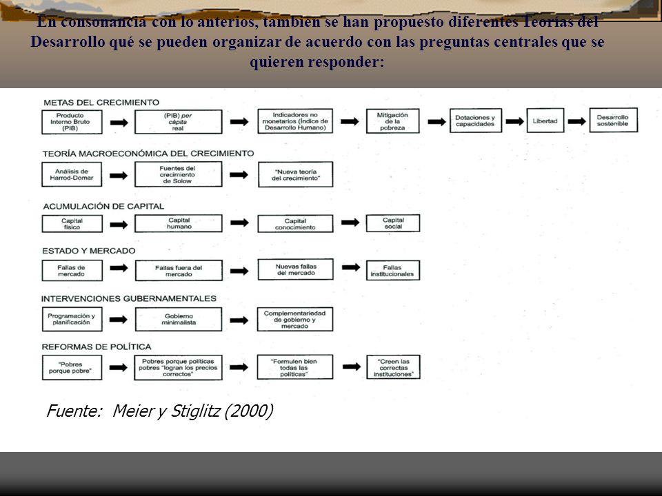 En consonancia con lo anterios, también se han propuesto diferentes Teorías del Desarrollo qué se pueden organizar de acuerdo con las preguntas centrales que se quieren responder: