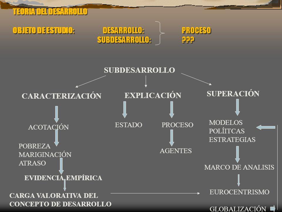 TEORIA DEL DESARROLLO OBJETO DE ESTUDIO:. DESARROLLO:. PROCESO