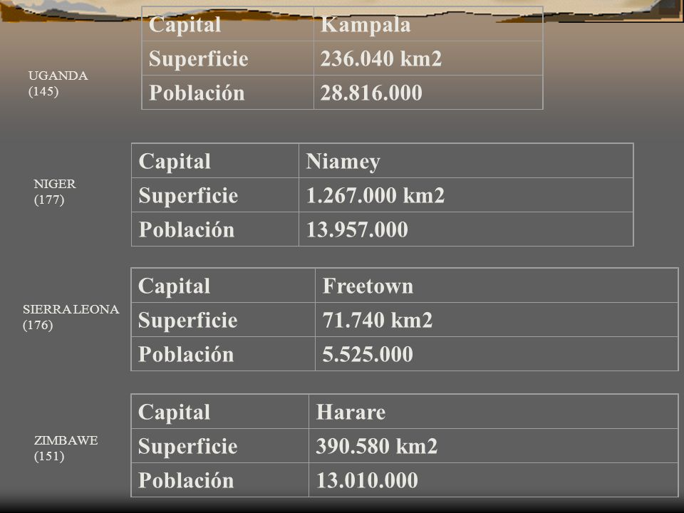Capital Kampala Superficie 236.040 km2 Población 28.816.000 Capital