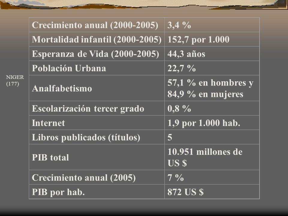 Mortalidad infantil (2000-2005) 152,7 por 1.000