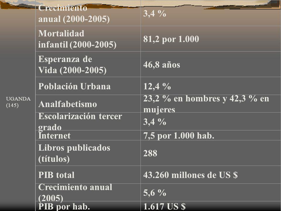 Mortalidad infantil (2000-2005) 81,2 por 1.000