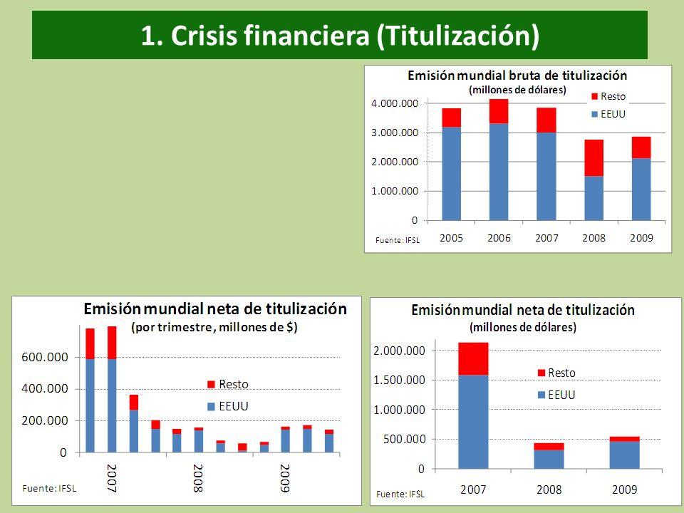 1. Crisis financiera (Titulización)