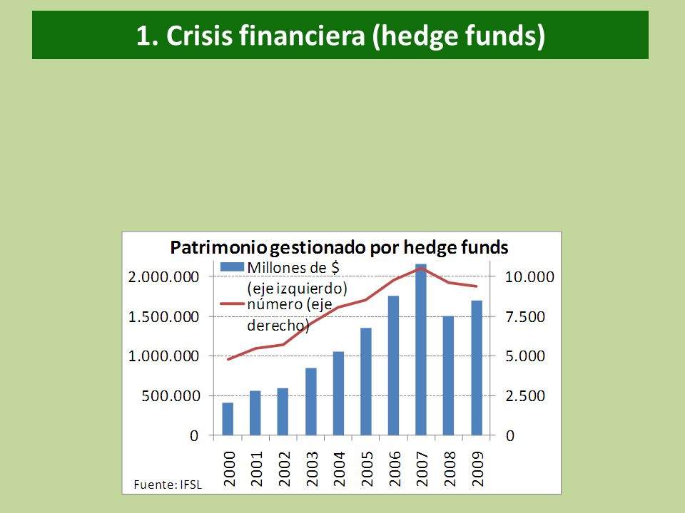 1. Crisis financiera (hedge funds)