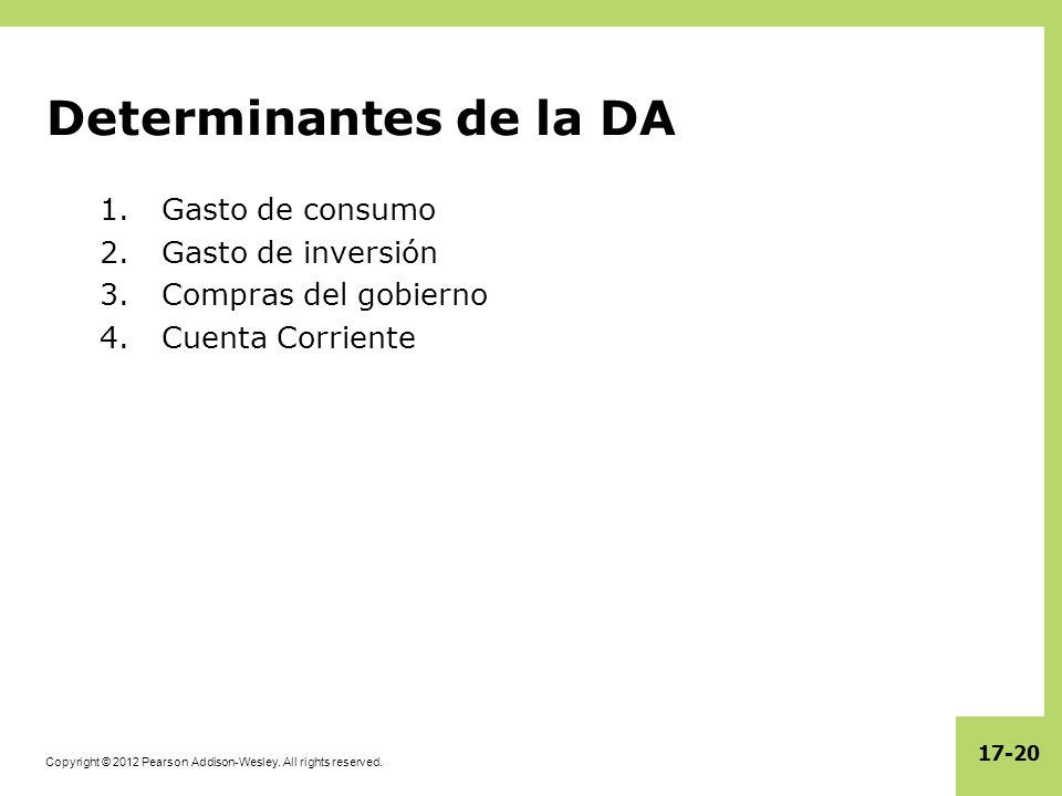 Determinantes de la DA Gasto de consumo Gasto de inversión