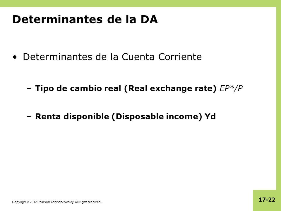 Determinantes de la DA Determinantes de la Cuenta Corriente