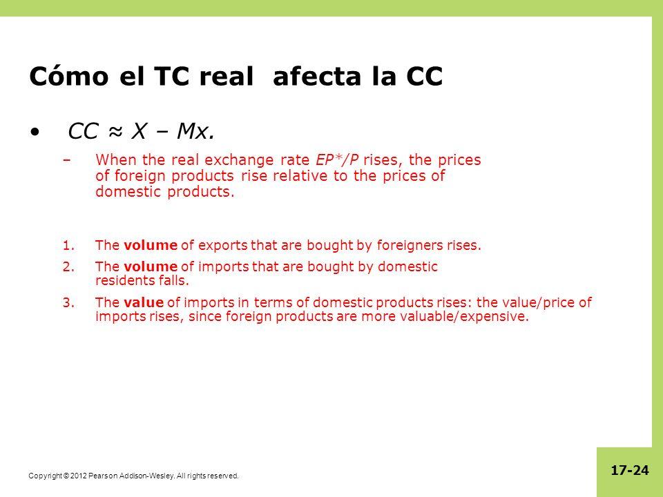 Cómo el TC real afecta la CC