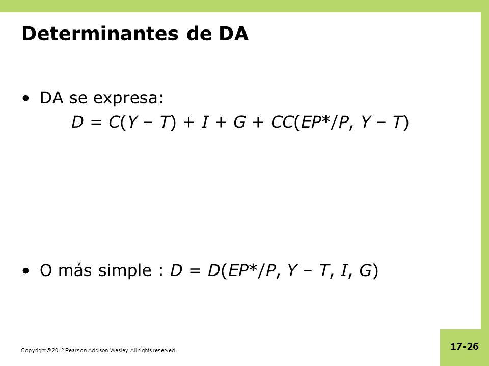 D = C(Y – T) + I + G + CC(EP*/P, Y – T)