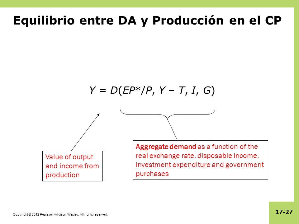 Equilibrio entre DA y Producción en el CP