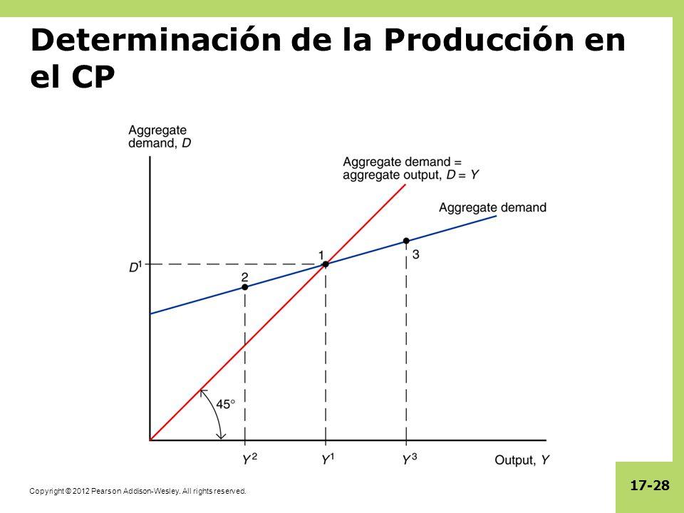 Determinación de la Producción en el CP
