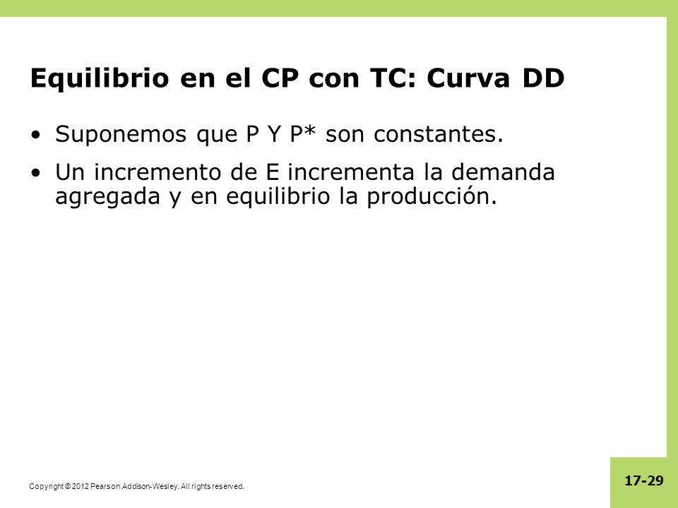 Equilibrio en el CP con TC: Curva DD